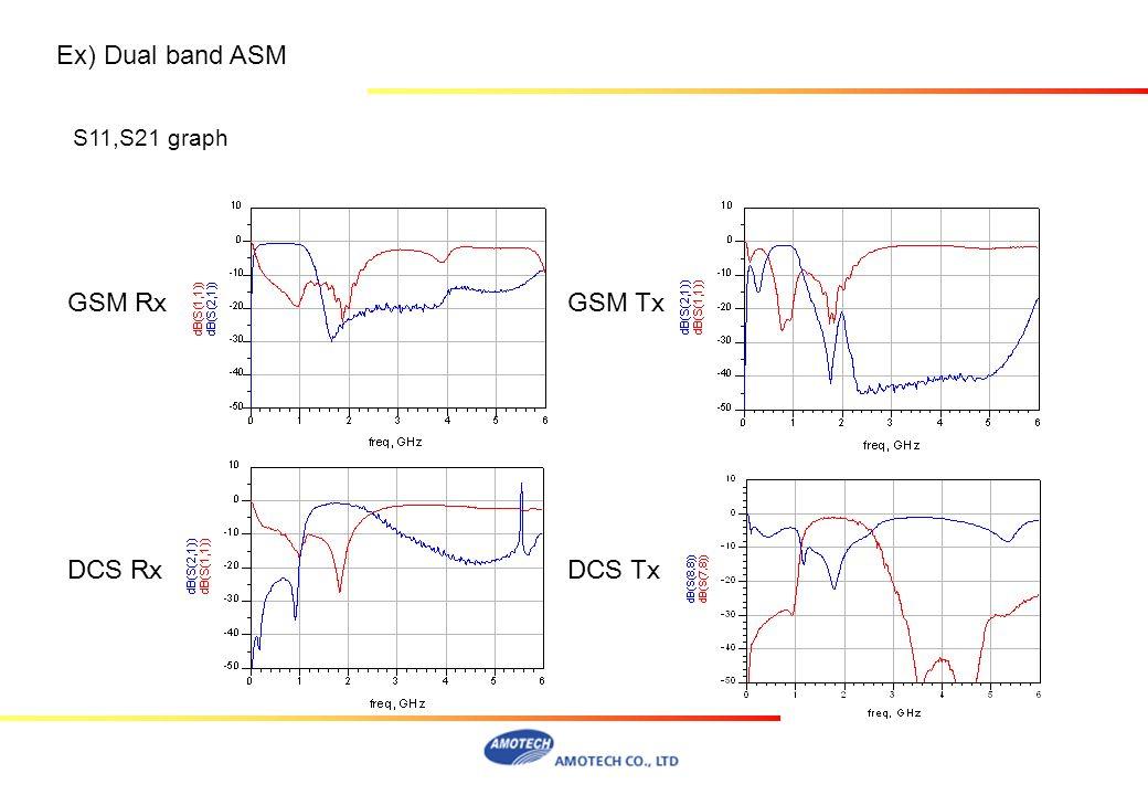 Ex) Dual band ASM S11,S21 graph GSM Rx GSM Tx DCS Rx DCS Tx