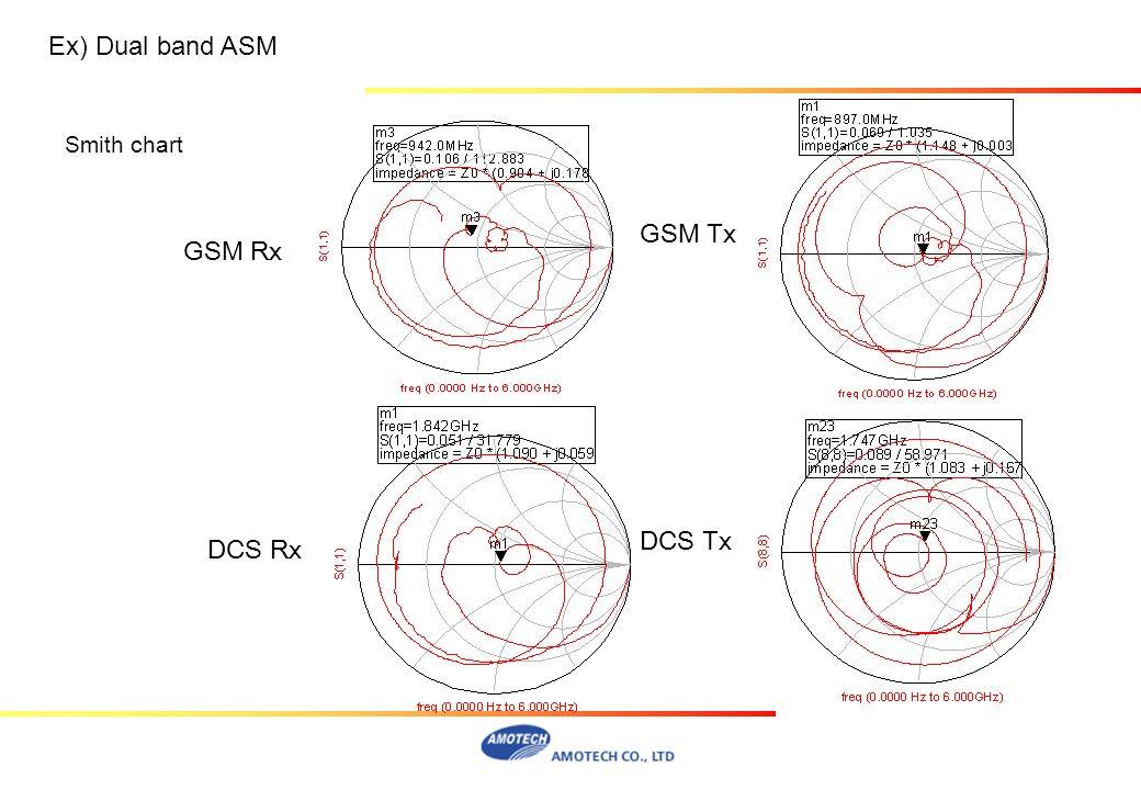 Ex) Dual band ASM Smith chart GSM Tx GSM Rx DCS Tx DCS Rx
