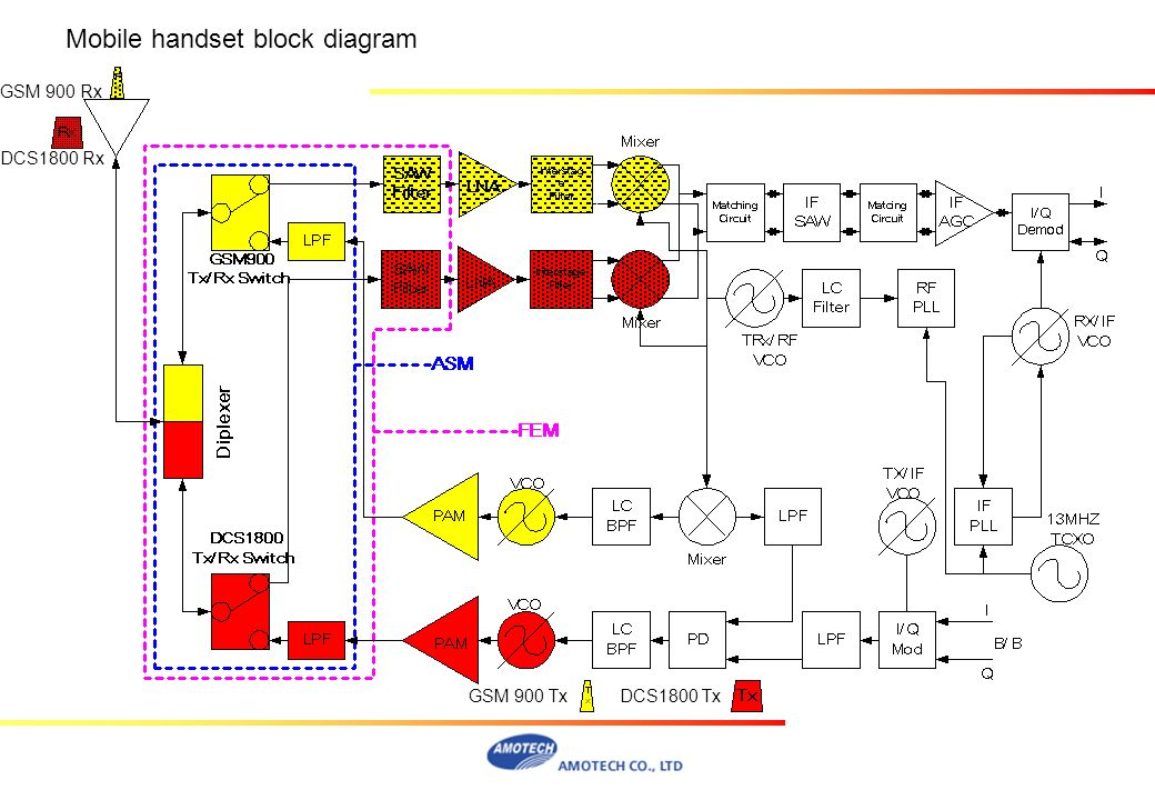 Mobile handset block diagram