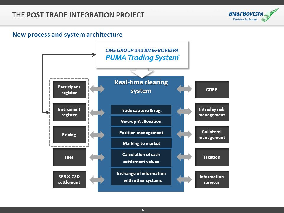 THE POST TRADE INTEGRATION PROJECT