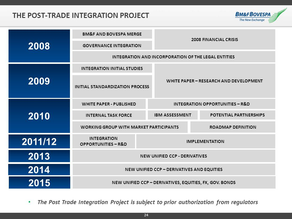 THE POST-TRADE INTEGRATION PROJECT