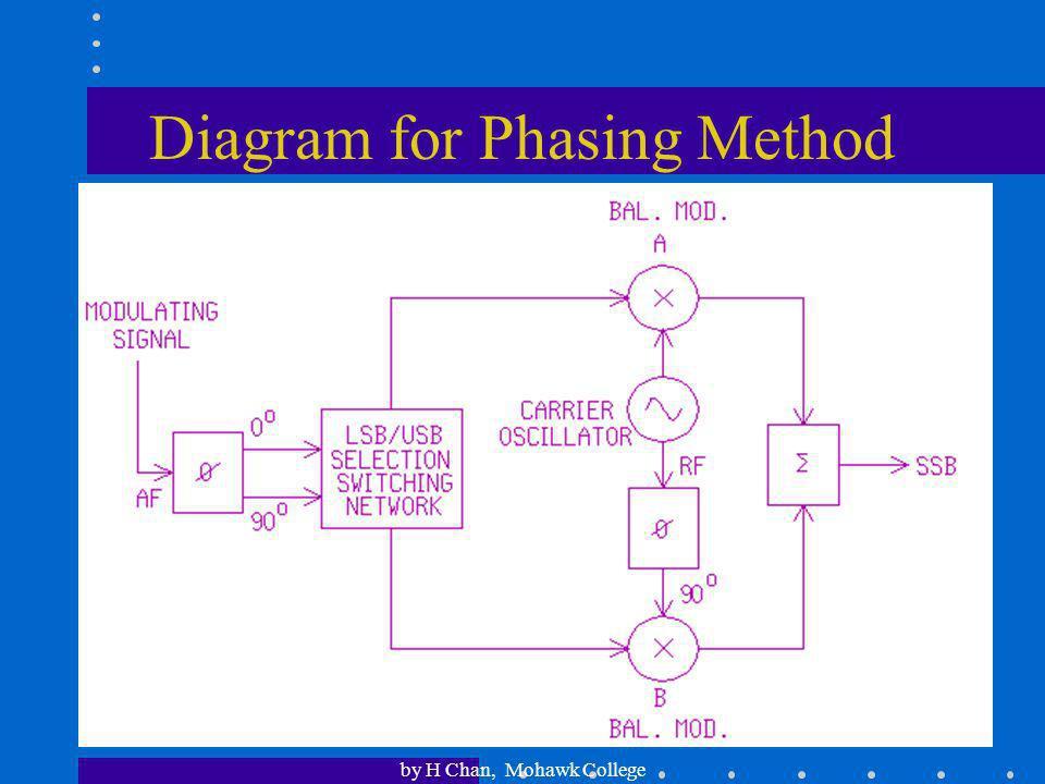 Diagram for Phasing Method