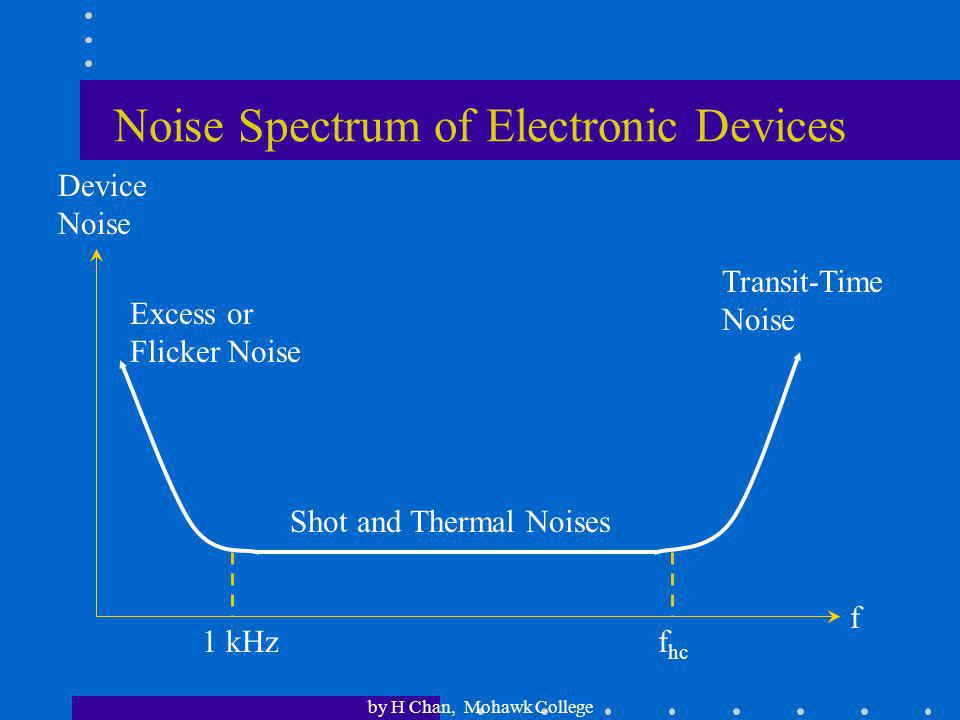 Noise Spectrum of Electronic Devices