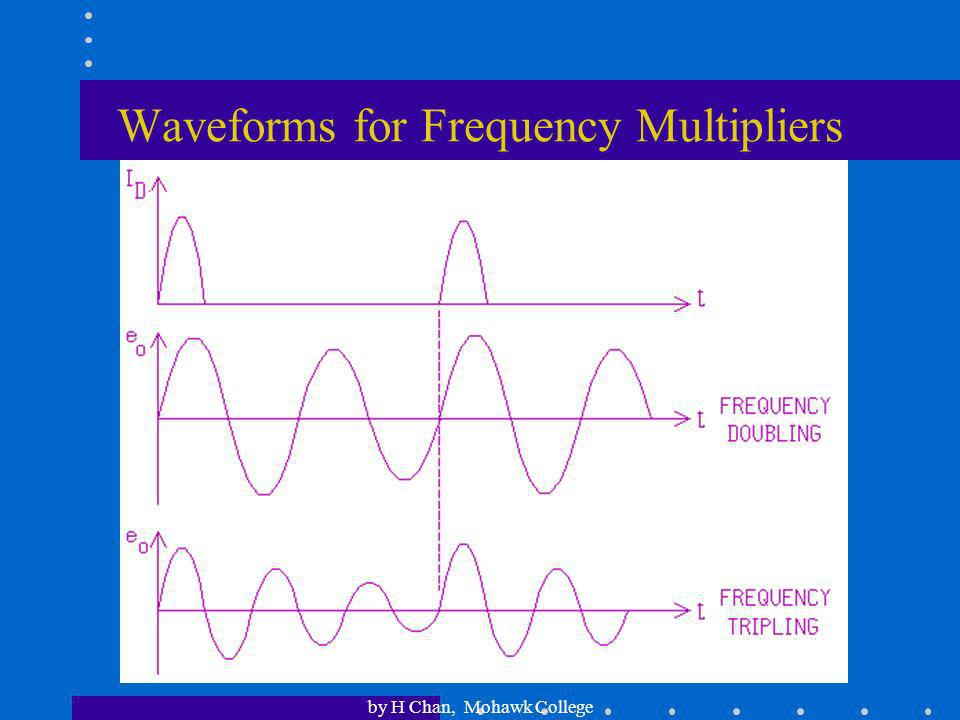 Waveforms for Frequency Multipliers