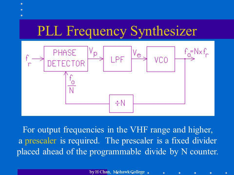 PLL Frequency Synthesizer