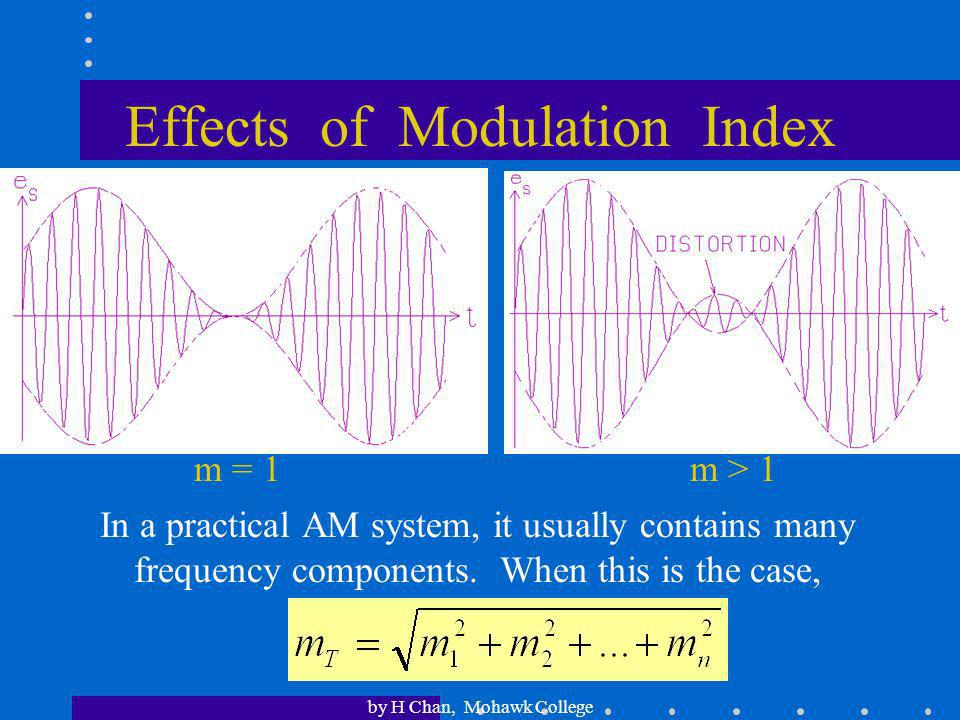 Effects of Modulation Index