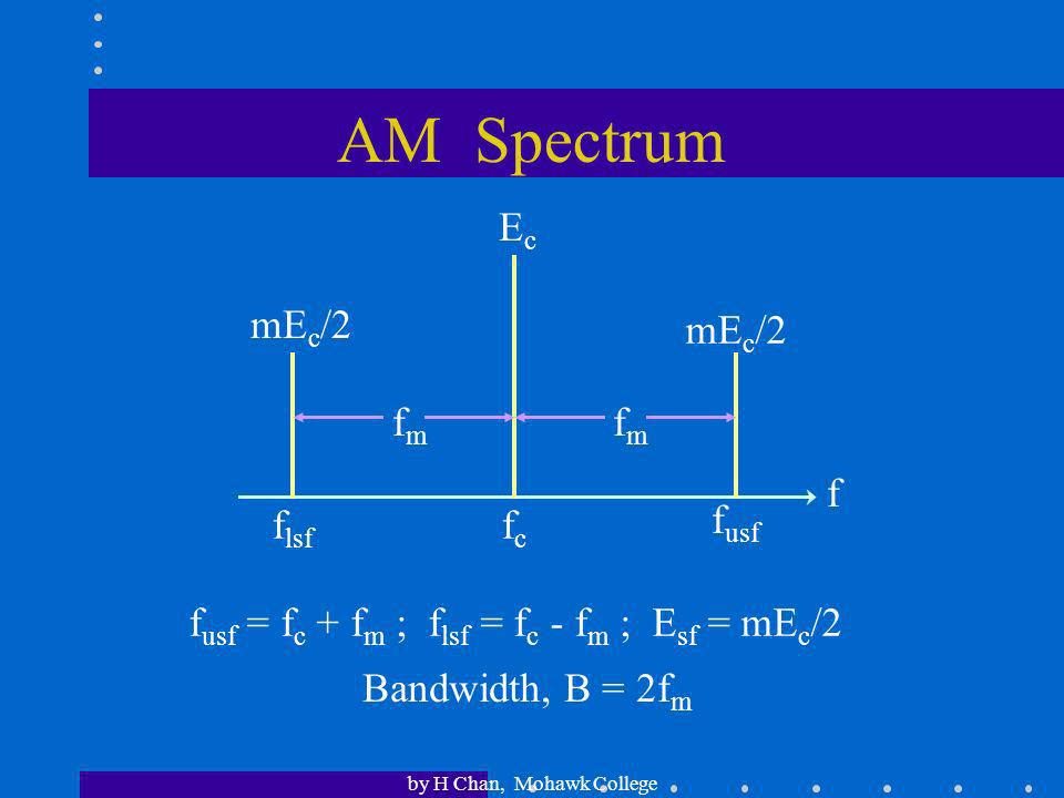 AM Spectrum Ec mEc/2 mEc/2 fm fm f flsf fc fusf
