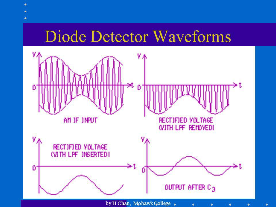 Diode Detector Waveforms