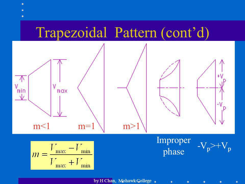 Trapezoidal Pattern (cont'd)