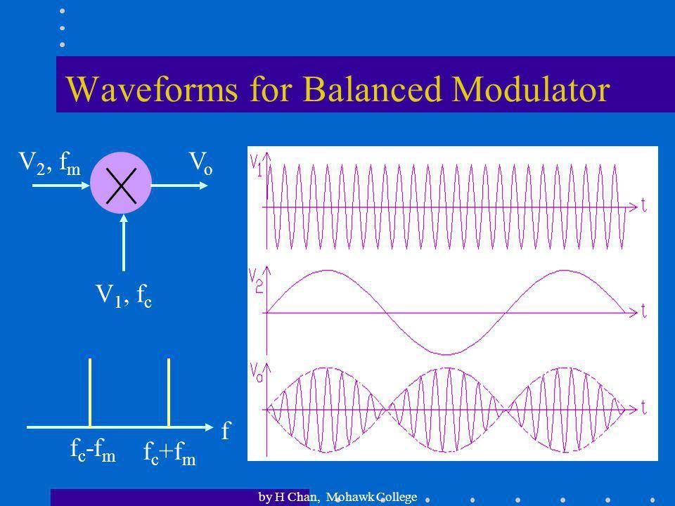 Waveforms for Balanced Modulator