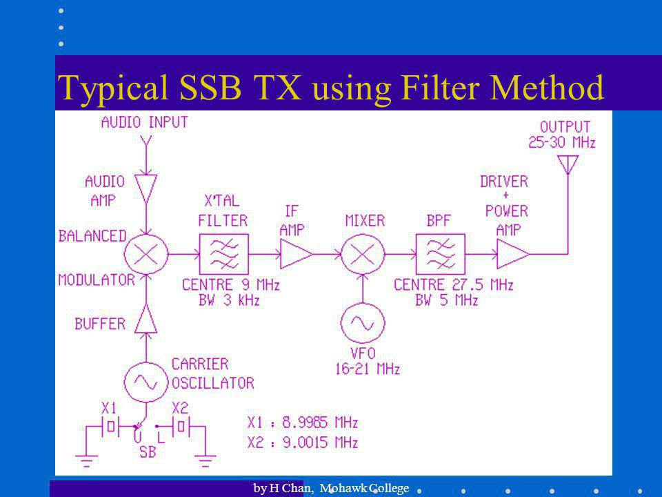 Typical SSB TX using Filter Method