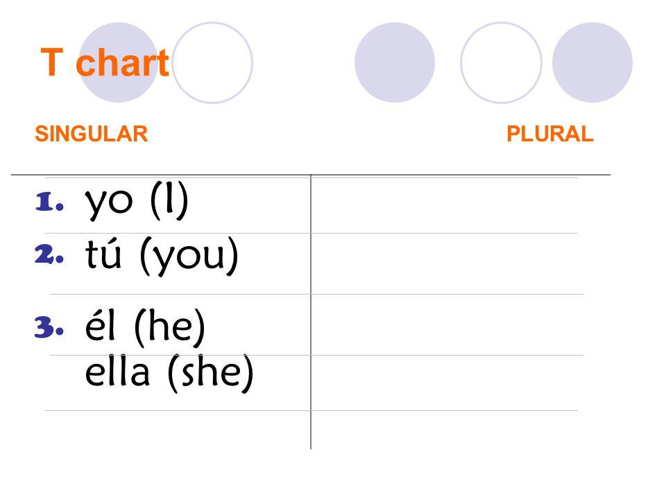T chart SINGULAR PLURAL yo (I) 1. tú (you) 2. él (he) 3. ella (she)