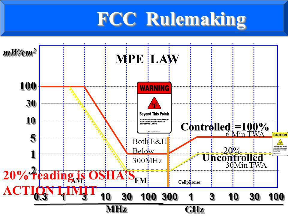 FCC Rulemaking MPE LAW 20% reading is OSHA'S ACTION LIMIT 100