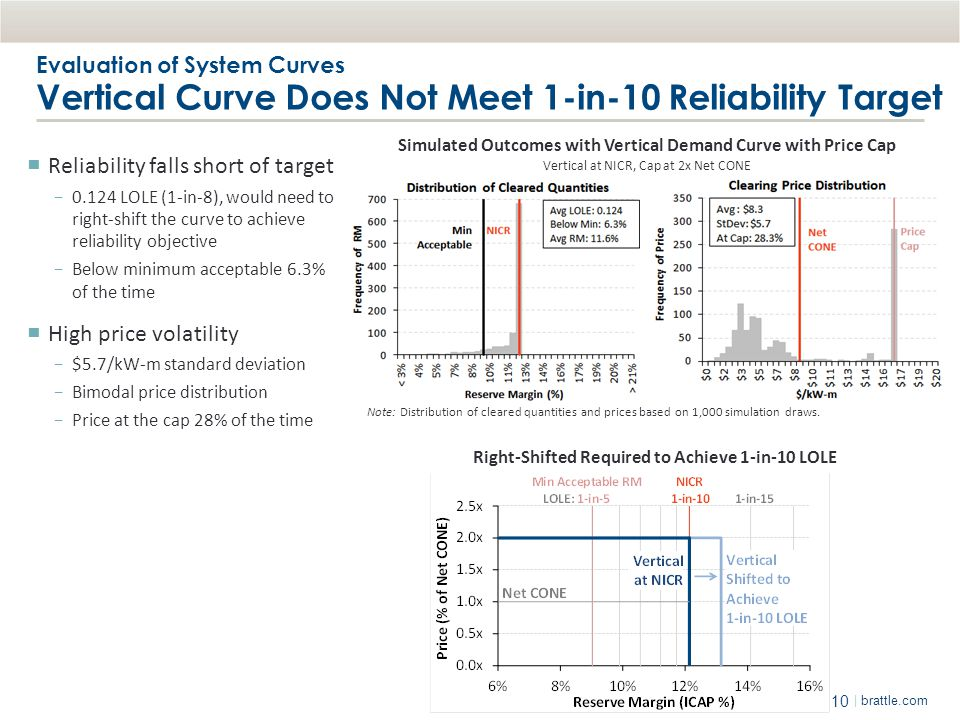 Reliability falls short of target
