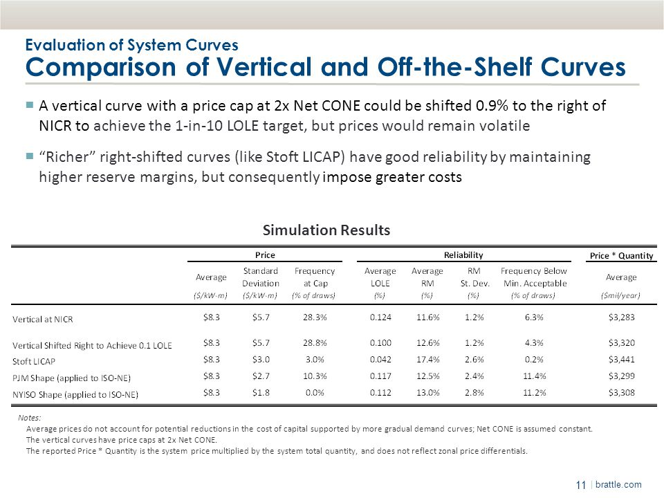 Evaluation of System Curves Comparison of Vertical and Off-the-Shelf Curves