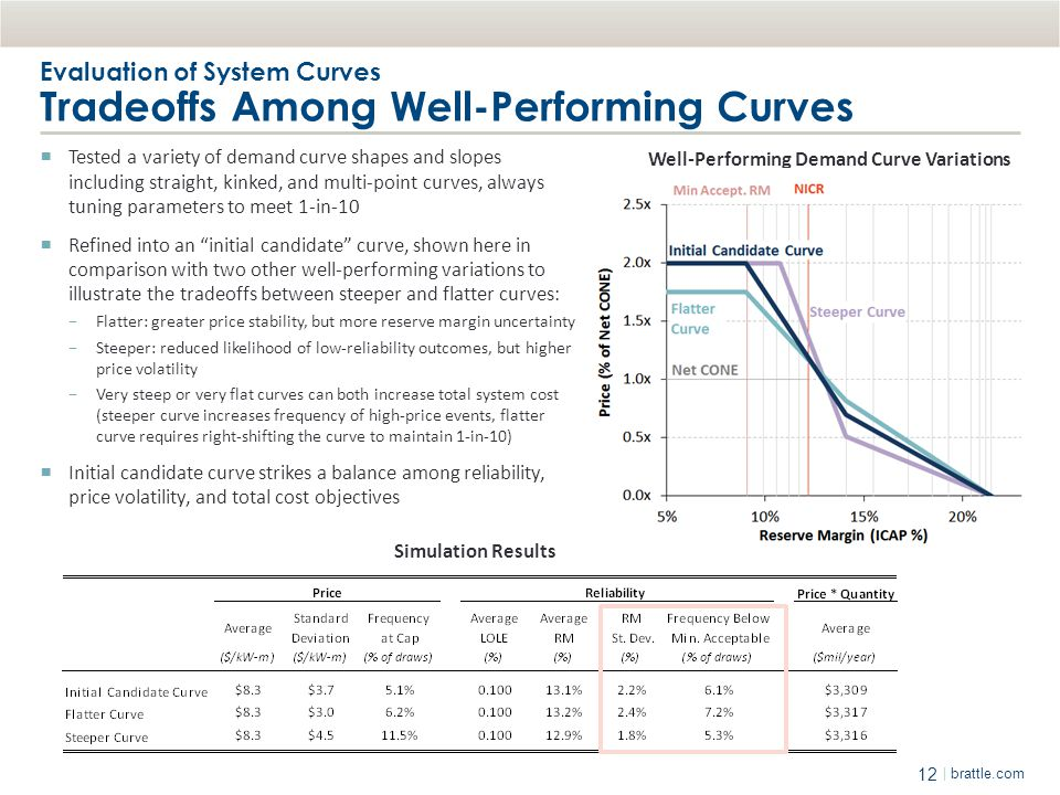 Evaluation of System Curves Tradeoffs Among Well-Performing Curves