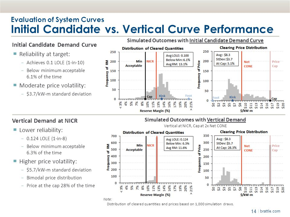 Evaluation of System Curves Initial Candidate vs