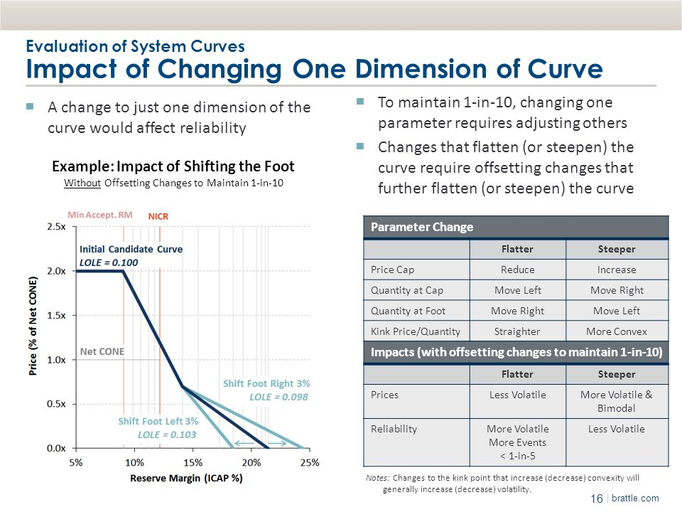 Evaluation of System Curves Impact of Changing One Dimension of Curve