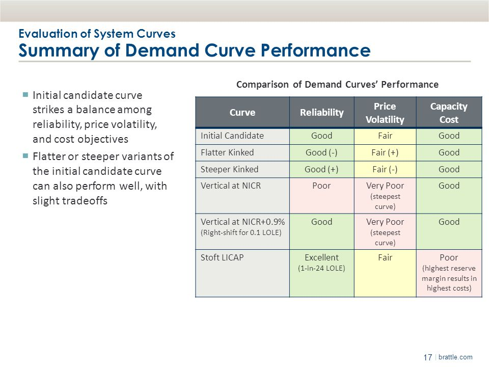 Evaluation of System Curves Summary of Demand Curve Performance