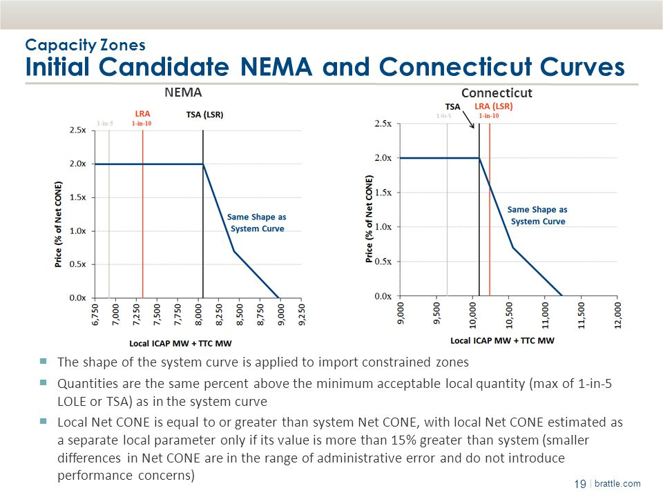 Capacity Zones Initial Candidate NEMA and Connecticut Curves