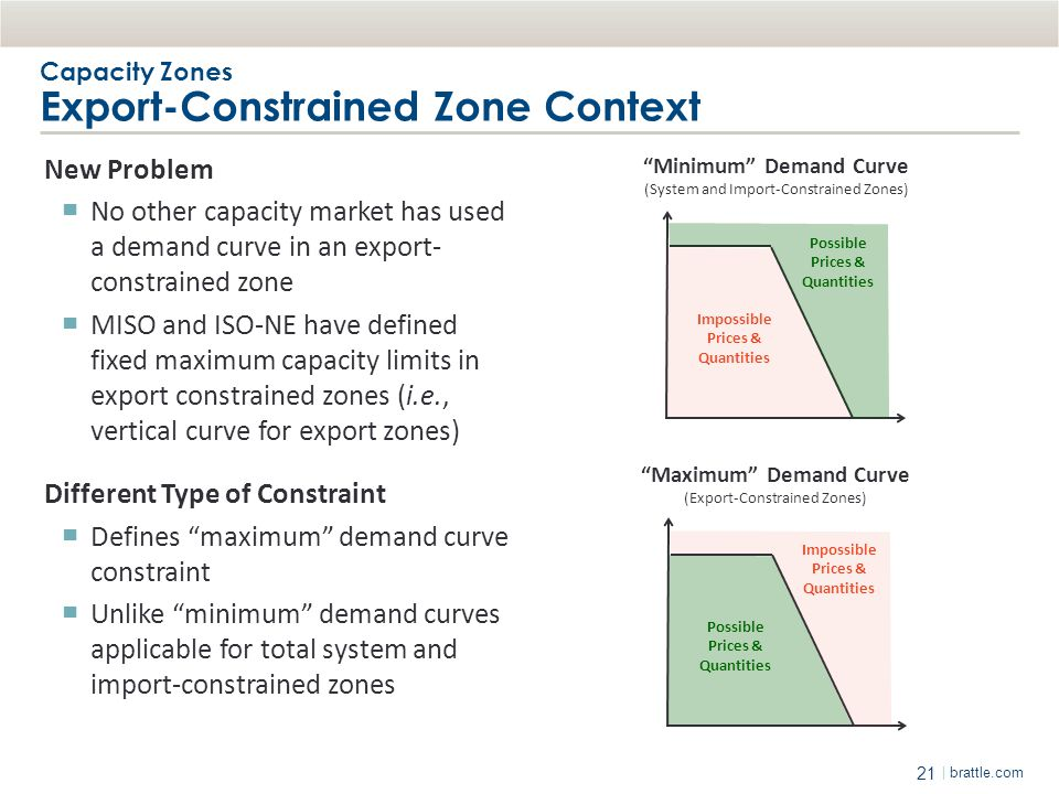 Capacity Zones Export-Constrained Zone Context