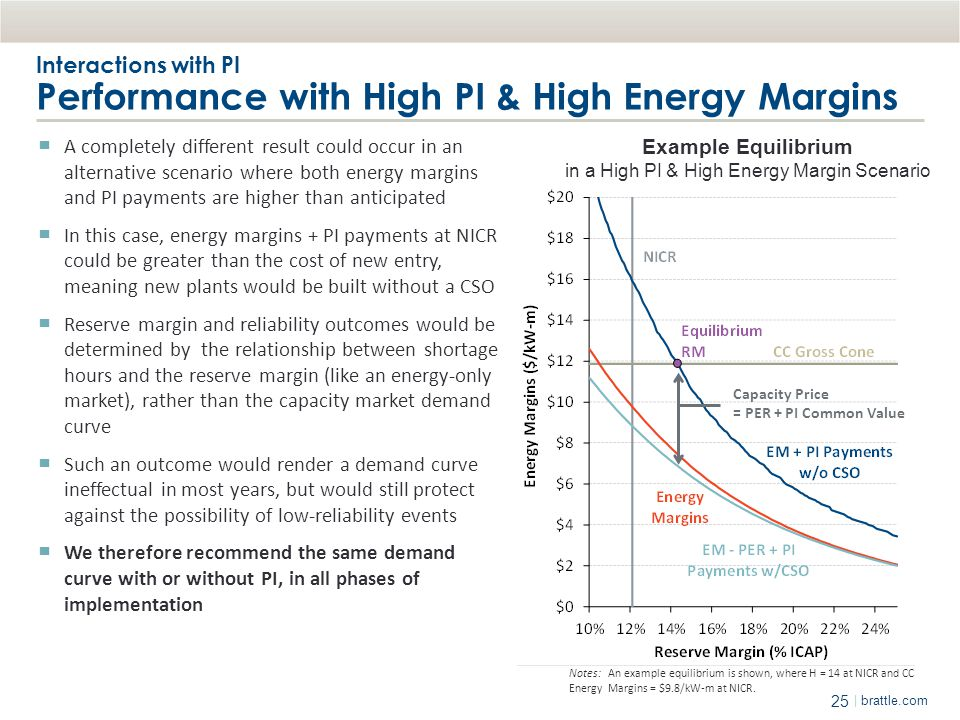 Interactions with PI Performance with High PI & High Energy Margins