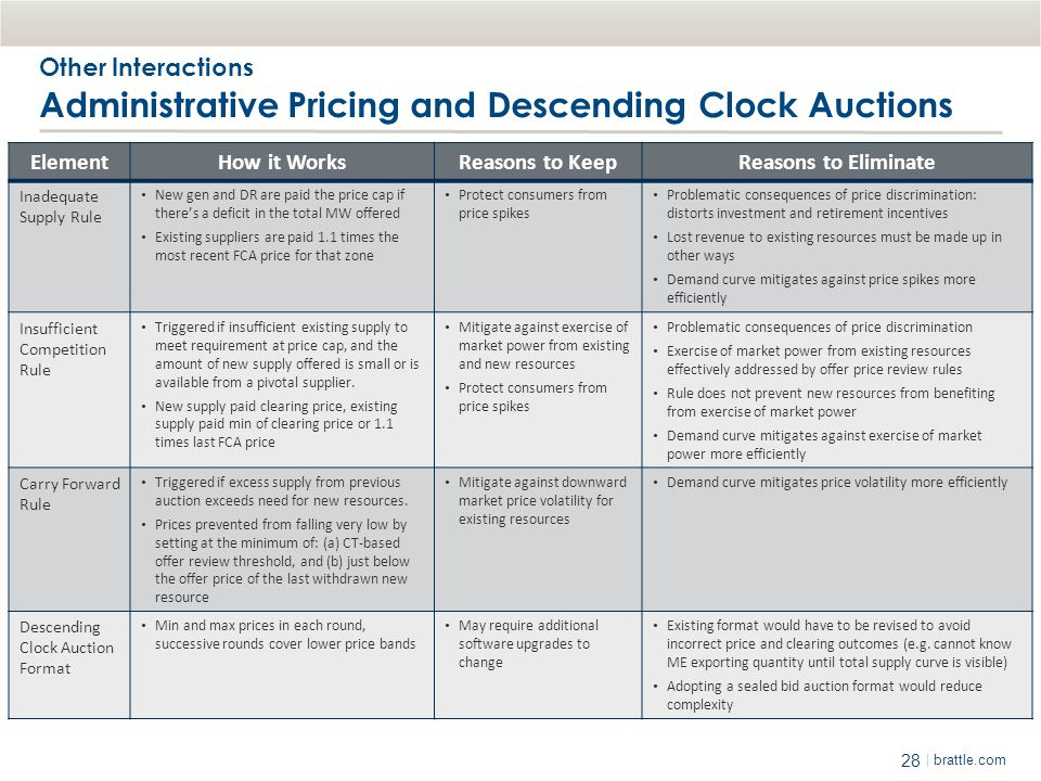 Other Interactions Administrative Pricing and Descending Clock Auctions