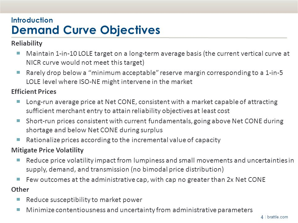 Introduction Demand Curve Objectives