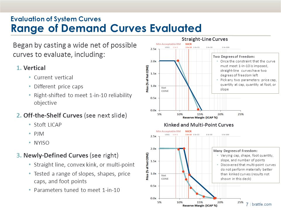 Evaluation of System Curves Range of Demand Curves Evaluated