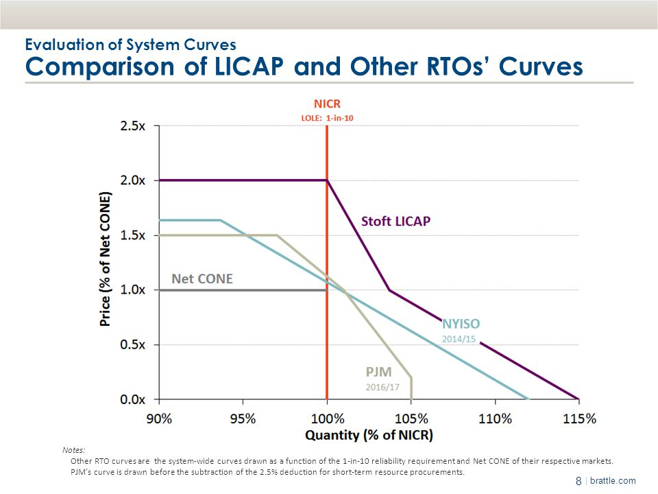 Evaluation of System Curves Comparison of LICAP and Other RTOs' Curves