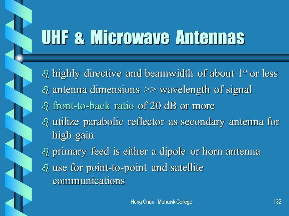 UHF & Microwave Antennas