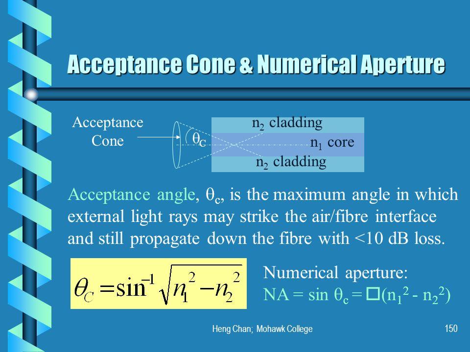 Acceptance Cone & Numerical Aperture