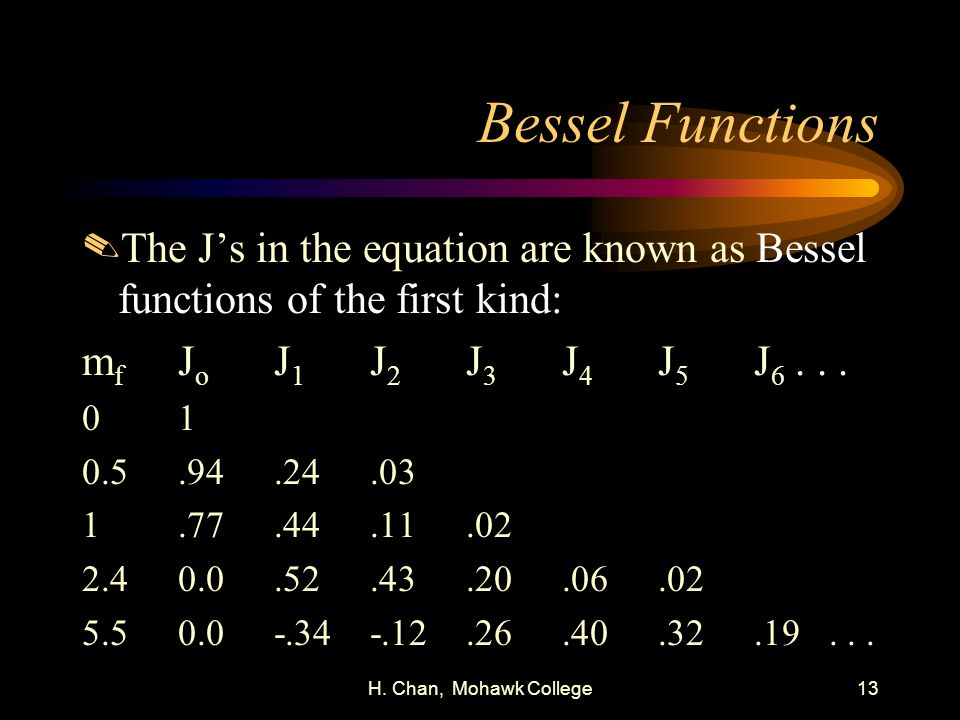 Bessel Functions The J's in the equation are known as Bessel functions of the first kind: mf Jo J1 J2 J3 J4 J5 J6 . . .