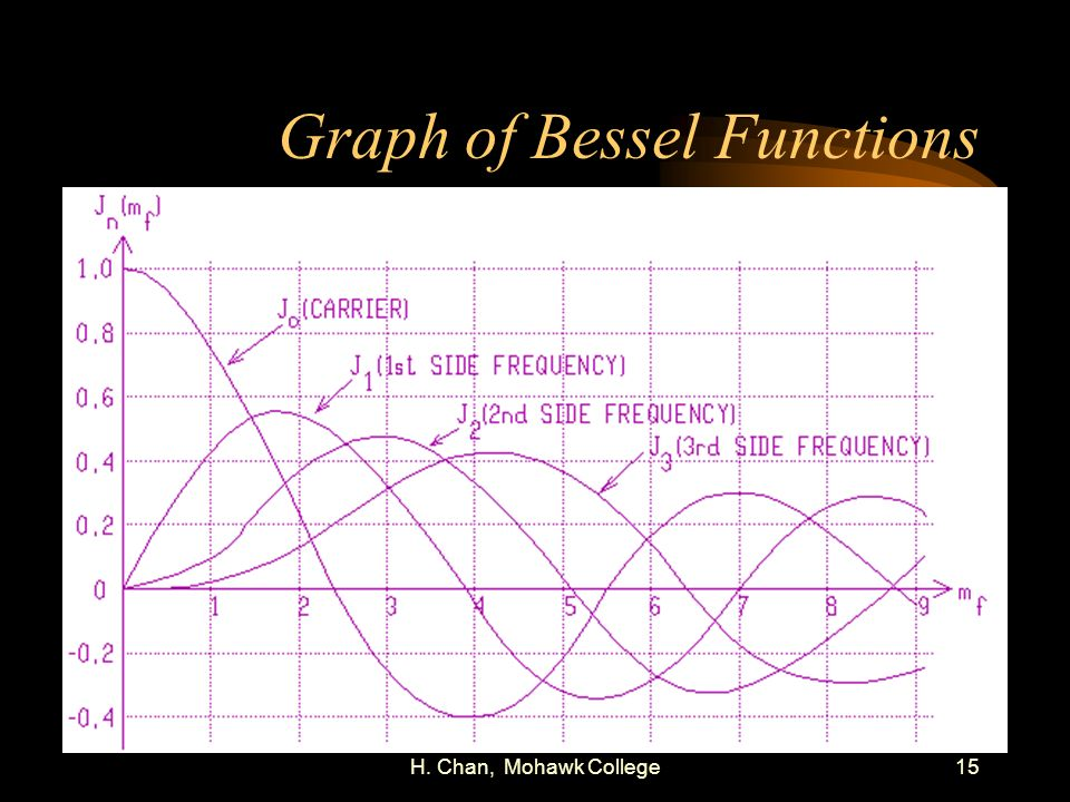 Graph of Bessel Functions