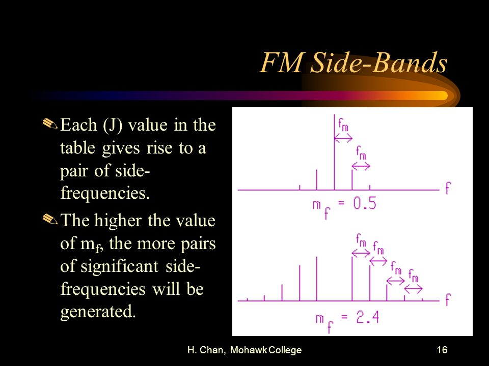 FM Side-Bands Each (J) value in the table gives rise to a pair of side-frequencies.