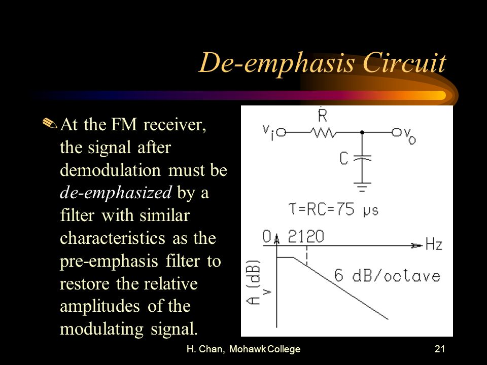 De-emphasis Circuit