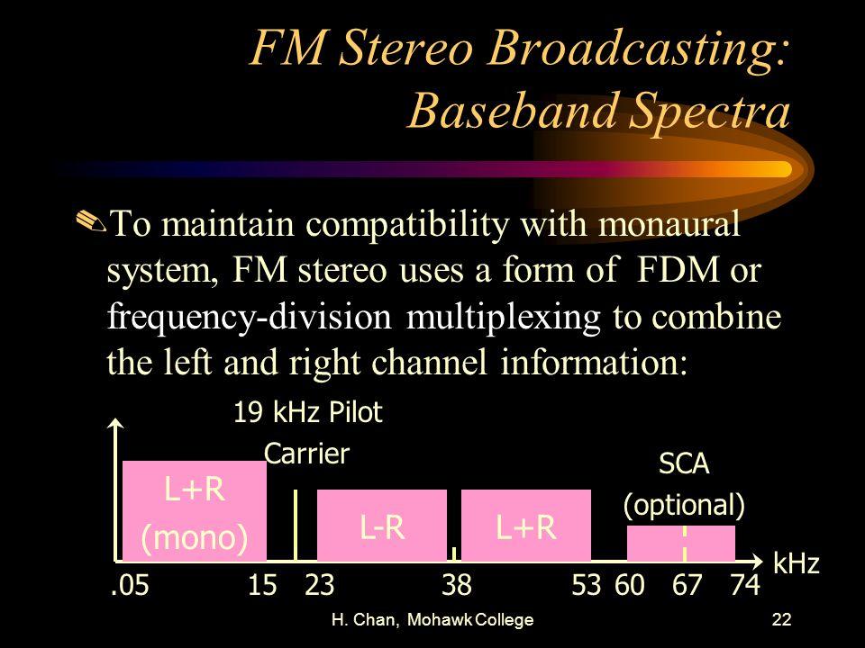 FM Stereo Broadcasting: Baseband Spectra