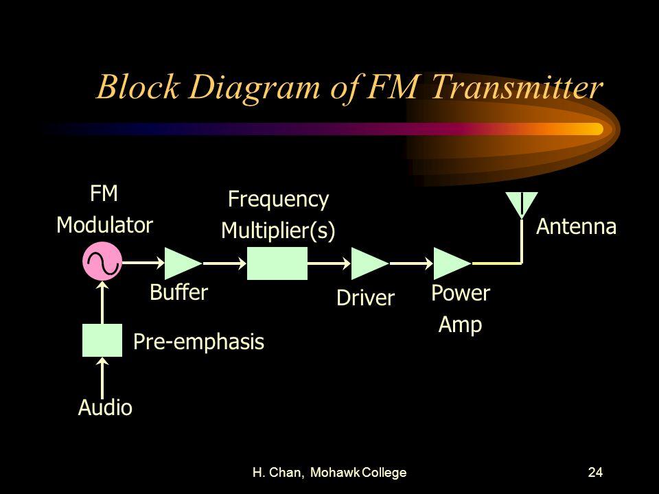 Block Diagram of FM Transmitter
