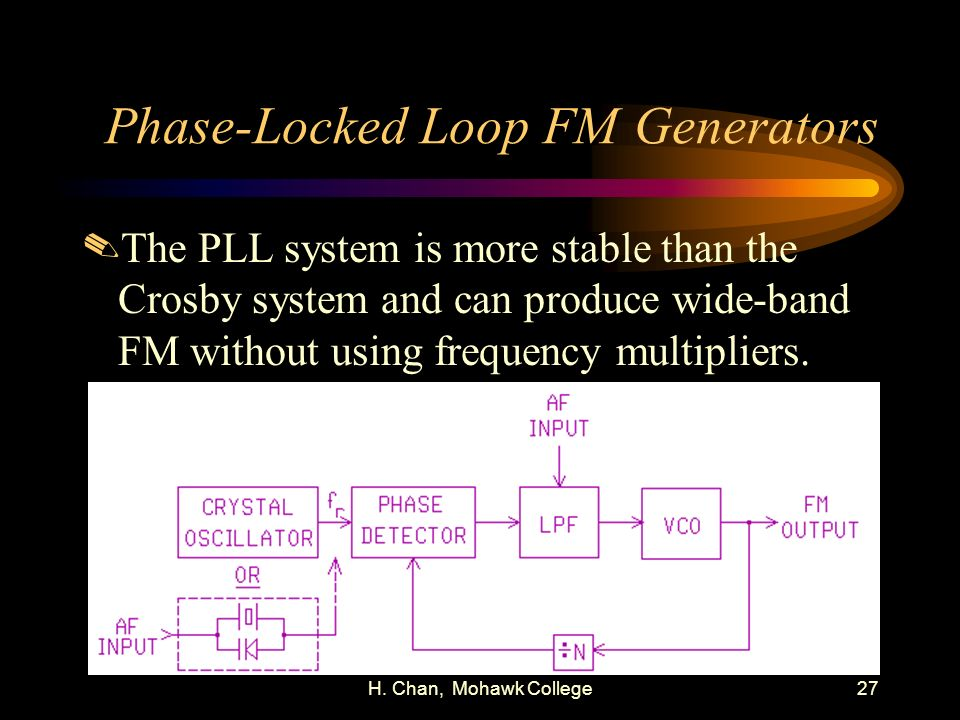 Phase-Locked Loop FM Generators
