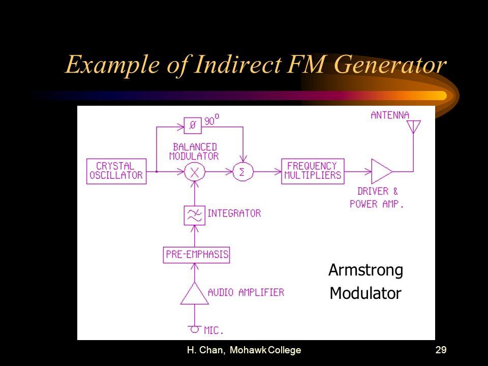 Example of Indirect FM Generator
