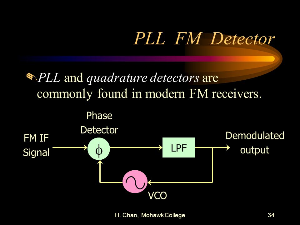 PLL FM Detector PLL and quadrature detectors are commonly found in modern FM receivers. Phase. Detector.