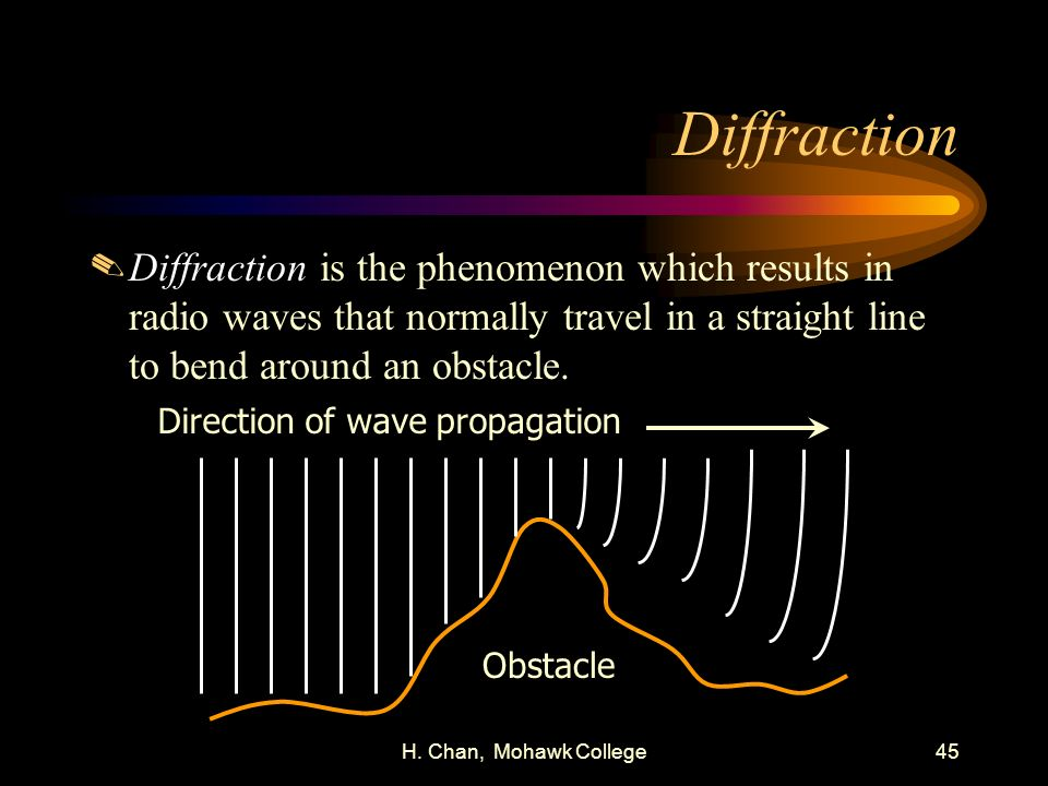 Direction of wave propagation
