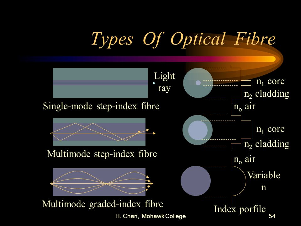 Types Of Optical Fibre Light ray n1 core n2 cladding