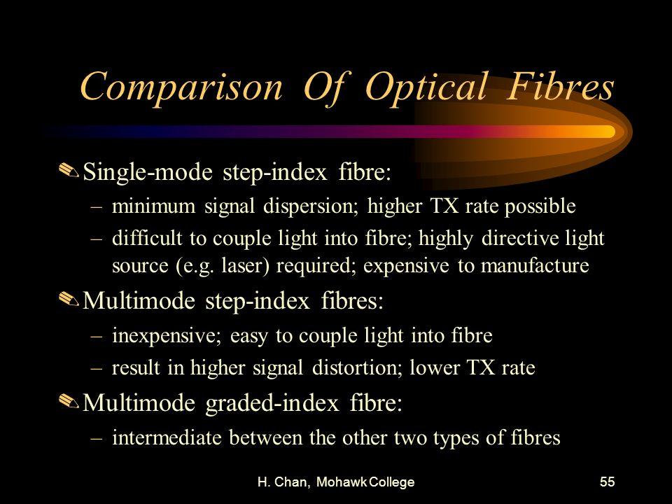 Comparison Of Optical Fibres