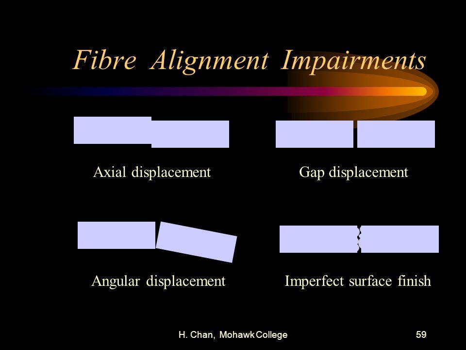 Fibre Alignment Impairments