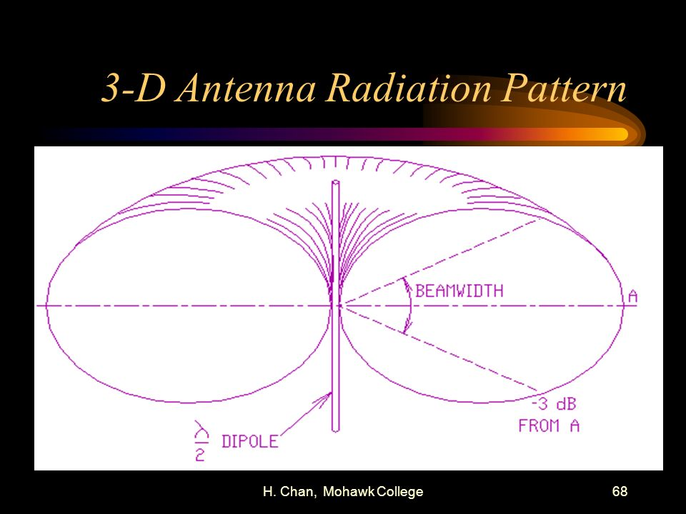 3-D Antenna Radiation Pattern