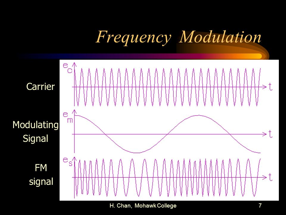 Frequency Modulation Carrier Modulating Signal FM signal
