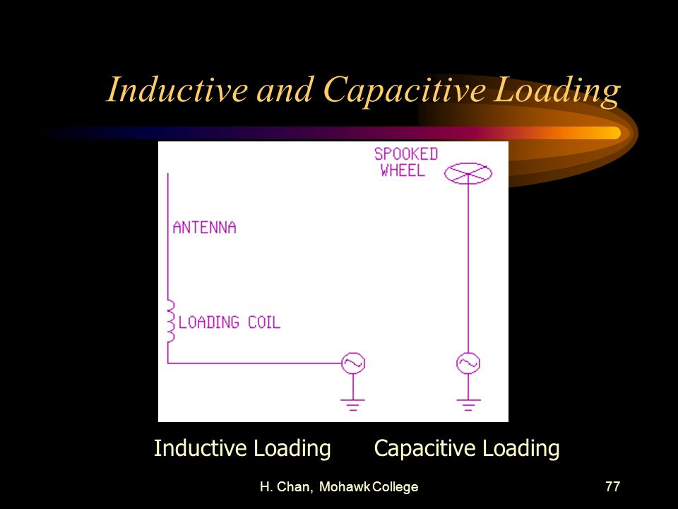 Inductive and Capacitive Loading