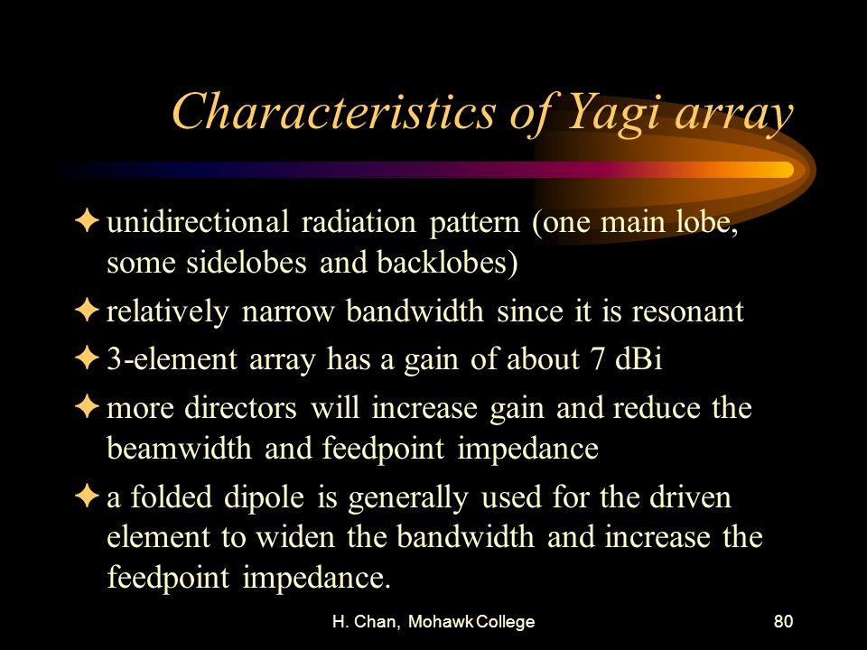 Characteristics of Yagi array