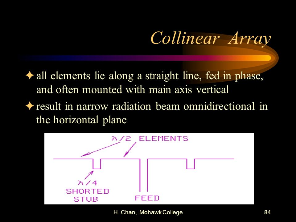 Collinear Array all elements lie along a straight line, fed in phase, and often mounted with main axis vertical.